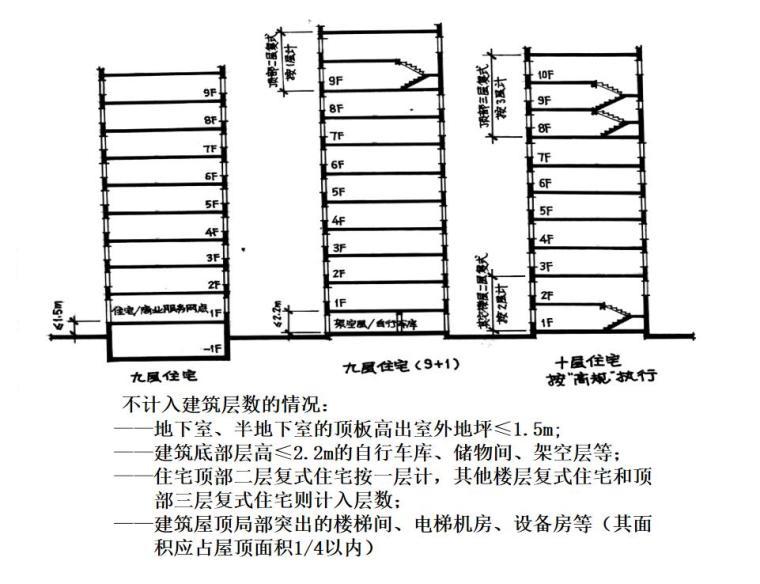 建筑设计防火规范的条文理解及其应用详解 (3)