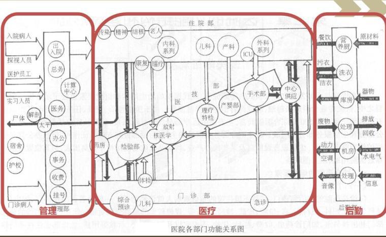 综合医院建筑设计 (4)
