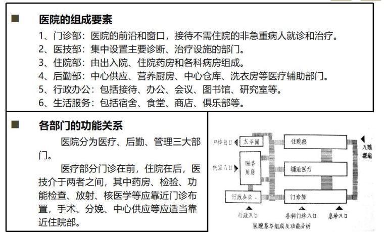 综合医院建筑设计 (3)