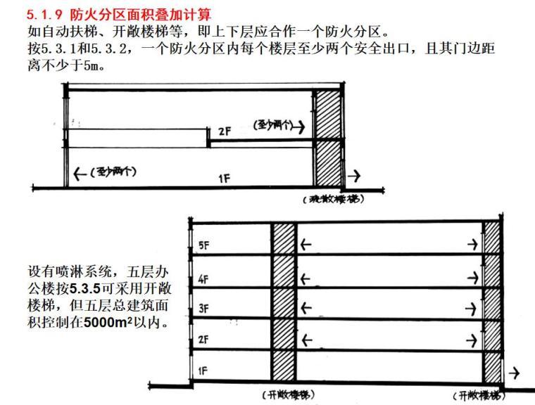 建筑设计防火规范的条文理解及其应用详解 (7)