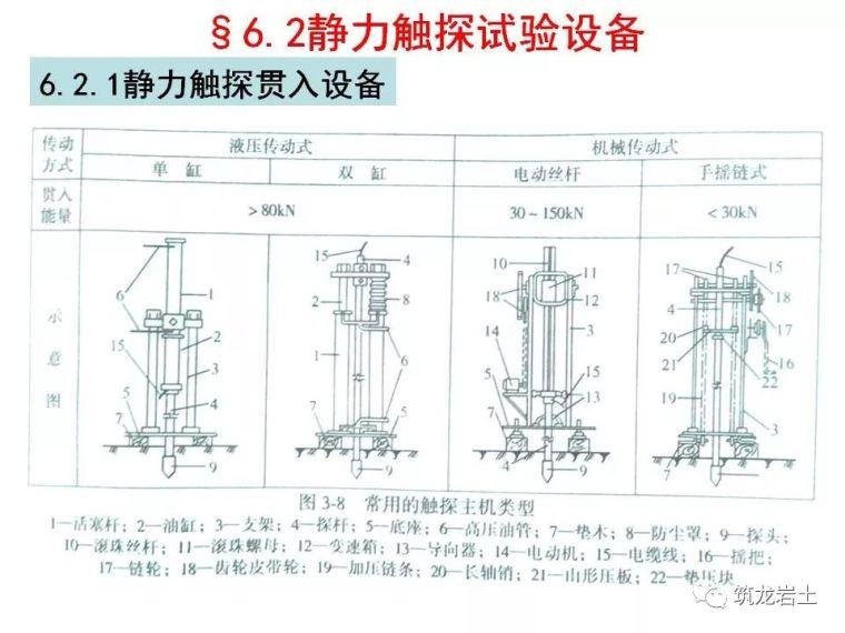 岩土静力触探试验原理及技术_7
