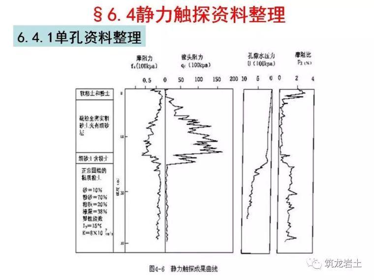 岩土静力触探试验原理及技术_33