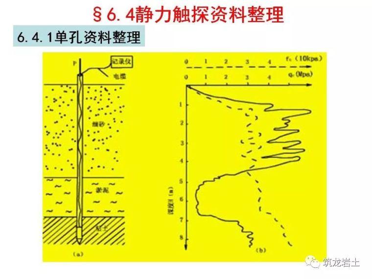 岩土静力触探试验原理及技术_34