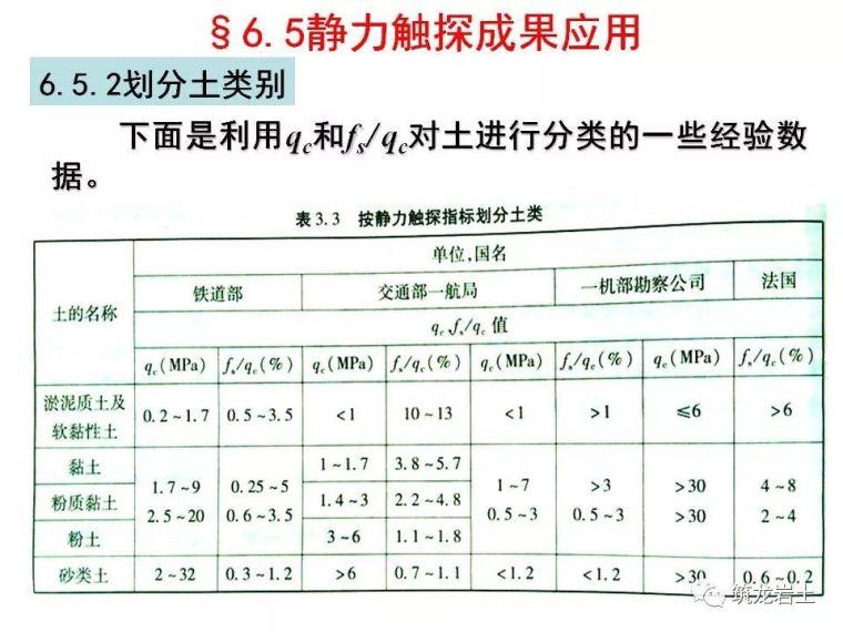 岩土静力触探试验原理及技术_42