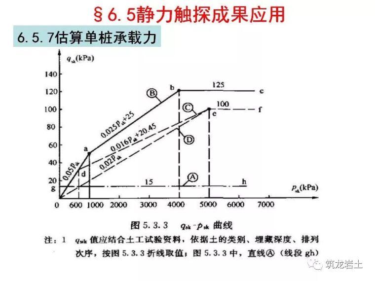 岩土静力触探试验原理及技术_52