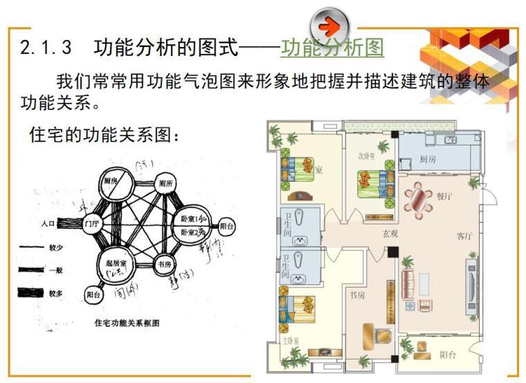 建筑设计入门讲义(PPT+81页)-建筑设计入门讲义 (5)