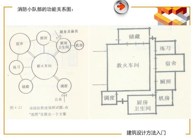 建筑设计入门讲义(PPT+81页)-建筑设计入门讲义 (7)