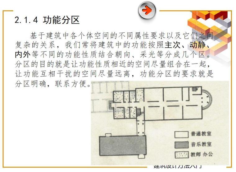 建筑设计入门讲义(PPT+81页)-建筑设计入门讲义 (8)