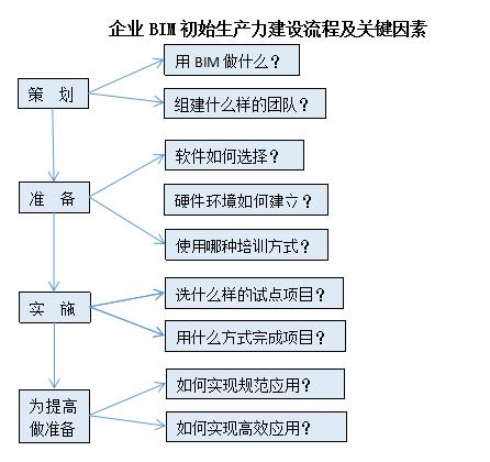 BIM生产力建设——施工企业篇_2