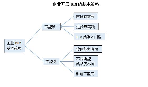 BIM生产力建设——施工企业篇_1