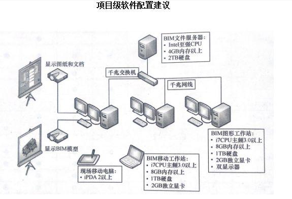 BIM生产力建设——施工企业篇_5