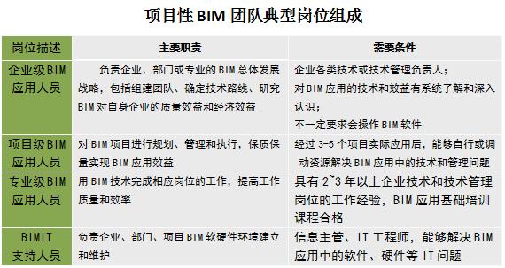 BIM生产力建设——施工企业篇_3