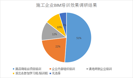 BIM生产力建设——施工企业篇_7