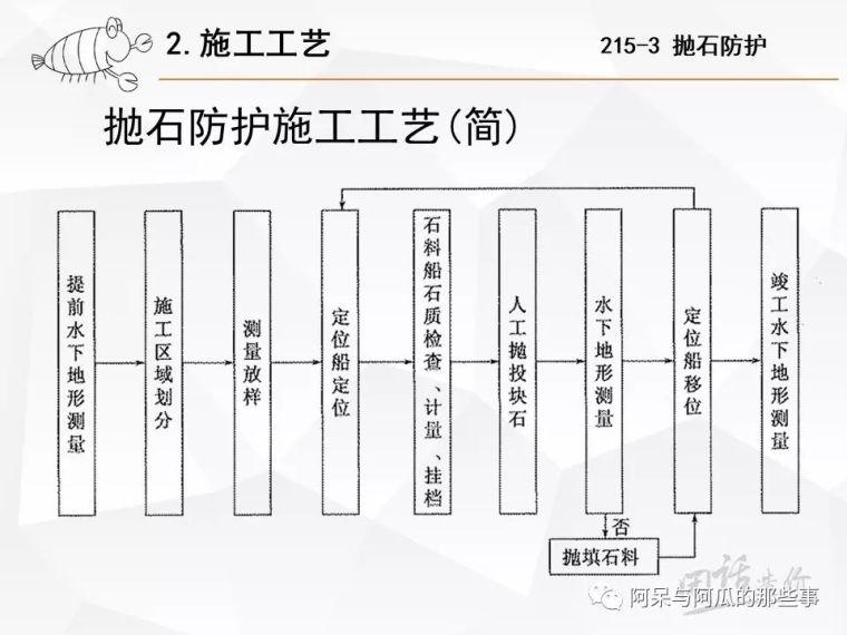 工程量清单组价实例[215河道防护]_17