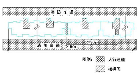 万科核武器:总图设计标准_3