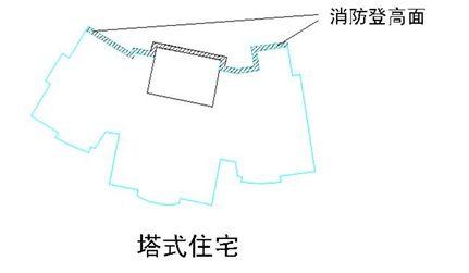 万科核武器:总图设计标准_5