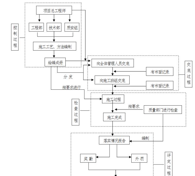 施工工艺、方法落实流程图