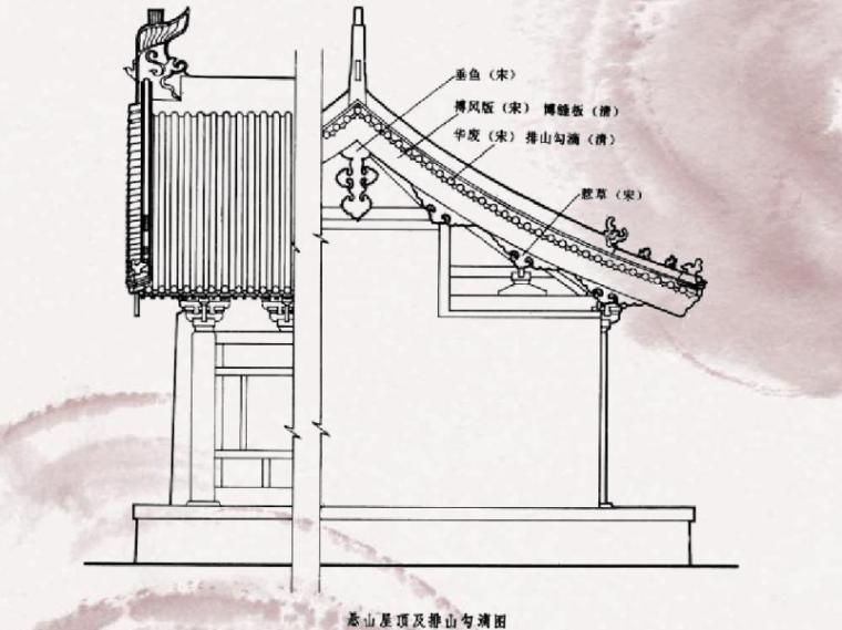 中国古建筑构架的详解3