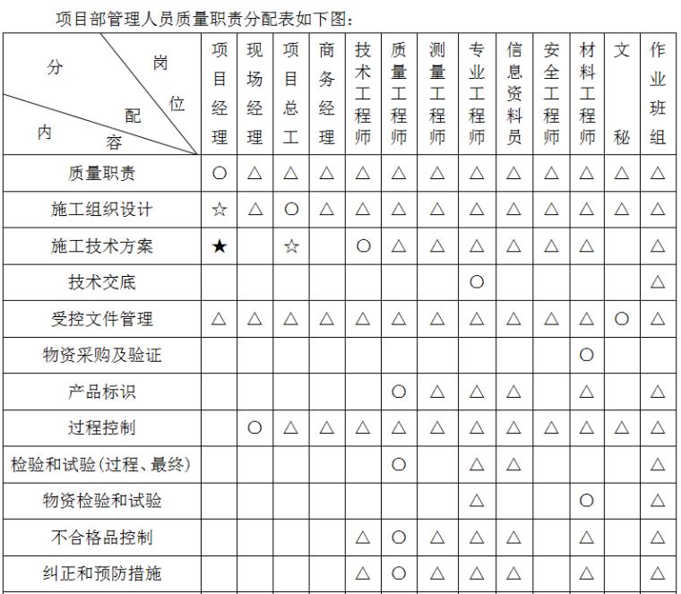 项目部管理人员质量职责分配表