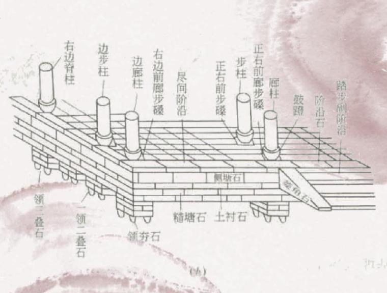 中国古建筑构架的详解4