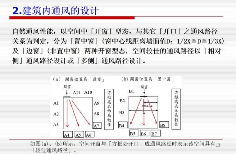 自然通风与建筑设计(PPT+31页)-自然通风与建筑设计 (6)