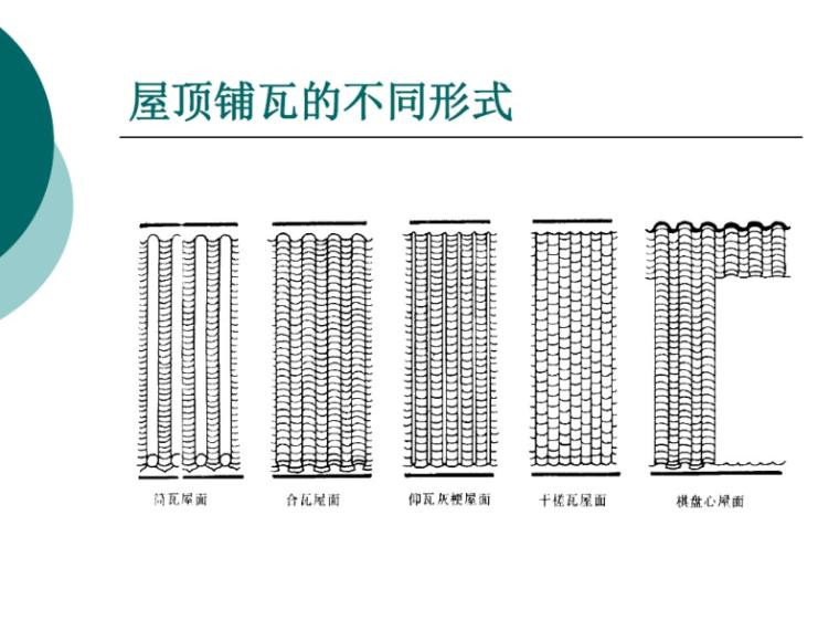 木构架建筑的屋顶构造做法讲义68p-木构架建筑的屋顶构造做法 屋顶铺瓦不同形式