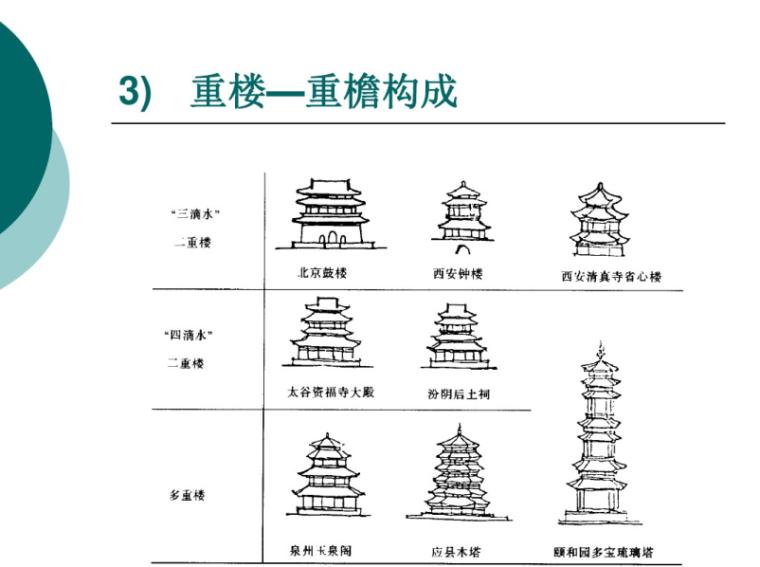 木构架建筑的屋顶构造做法讲义68p-木构架建筑的屋顶构造做法 重楼-重檐构成