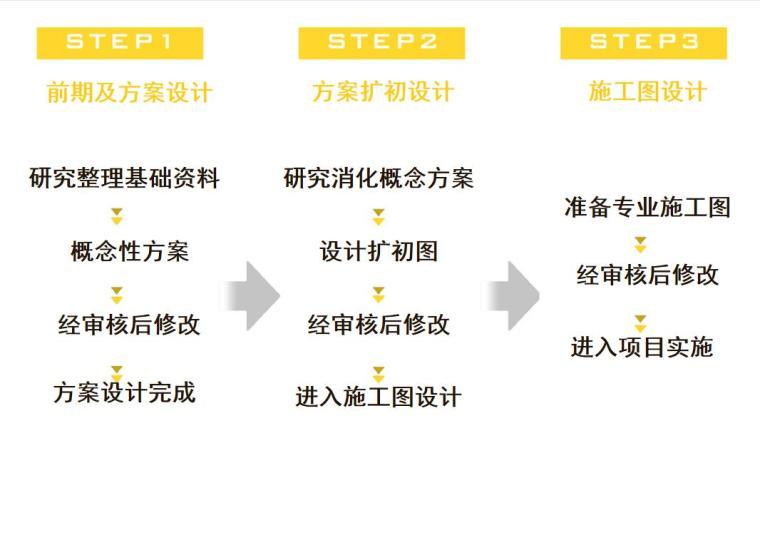 景观设计方案流程讲义(PPT+29页)-景观设计方案流程讲义 (1)
