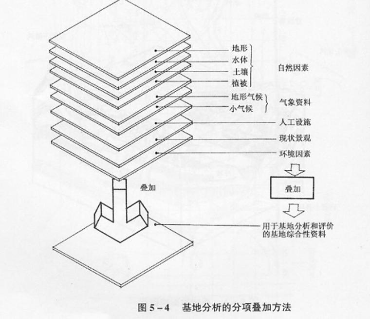 风景园林场地设计方法 (6)