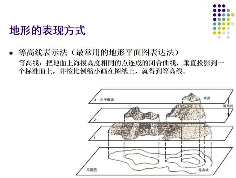 景观设计的构成要素讲义(PPT+79页)-景观设计的构成要素讲义 (2)
