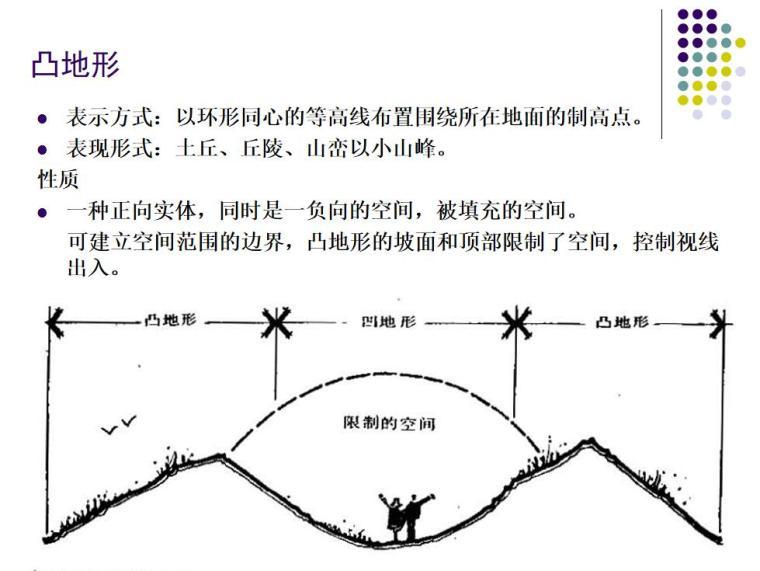 景观设计的构成要素讲义(PPT+79页)-景观设计的构成要素讲义 (8)