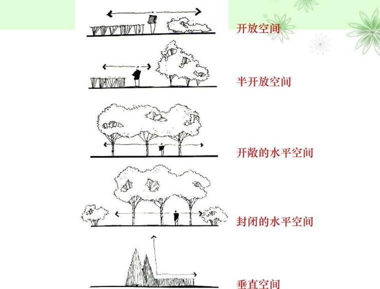 景观设计分类和设计方法讲义(PPT+45页)-景观设计分类和设计方法讲义 (8)