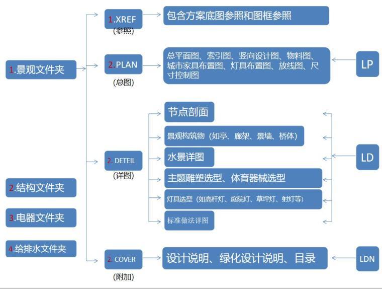 浅谈景观施工图的做法 (2)