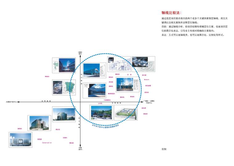 概念分析图-生态节能分析+类型法 (2)
