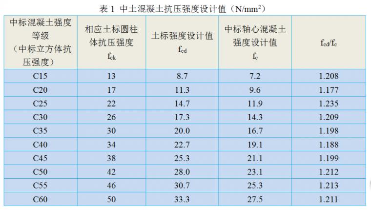 土耳其和中国标准混凝土抗压强度设计值