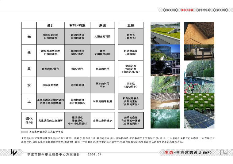 概念分析图-生态节能分析+类型法-生态设计