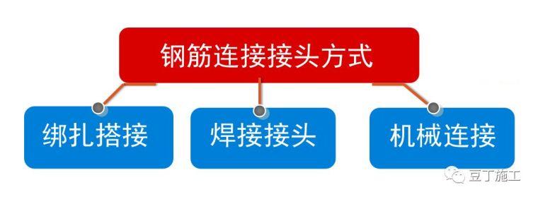 3种常用钢筋连接形式的验收及施工质量控制
