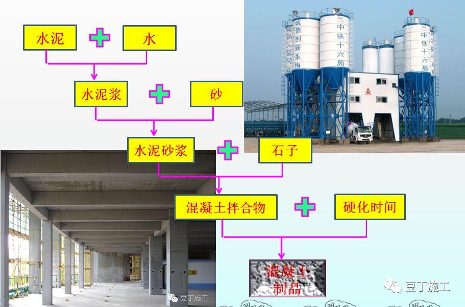 混凝土的制备、施工、养护、质量控制_11