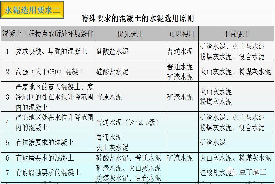 混凝土的制备、施工、养护、质量控制_15