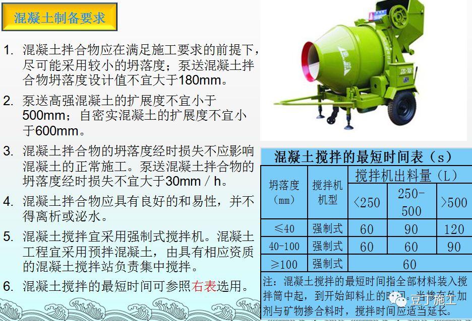 混凝土的制备、施工、养护、质量控制_20