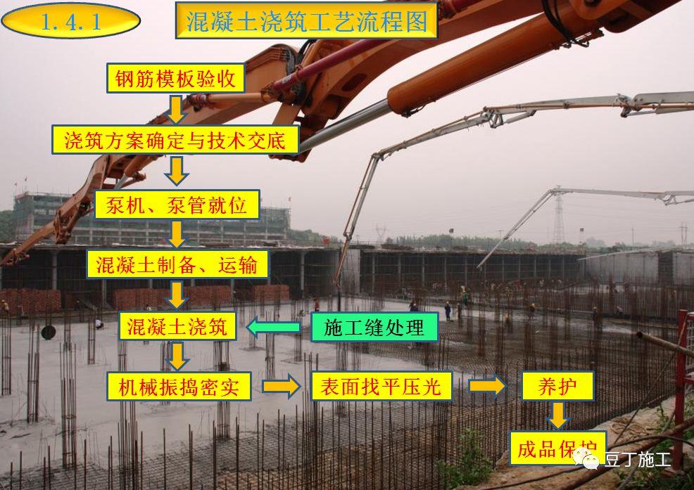 混凝土的制备、施工、养护、质量控制_33