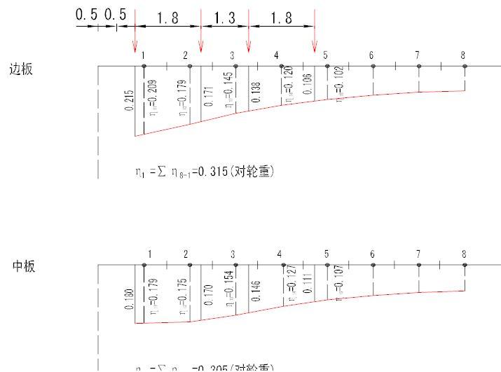 空心板桥横向分布系数案例详解,一次性搞懂_4
