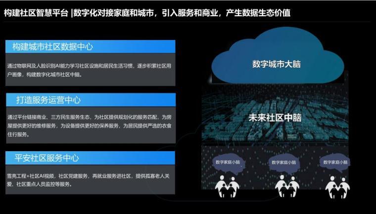 社区智慧平台社区数字化转型建设思路 (8)