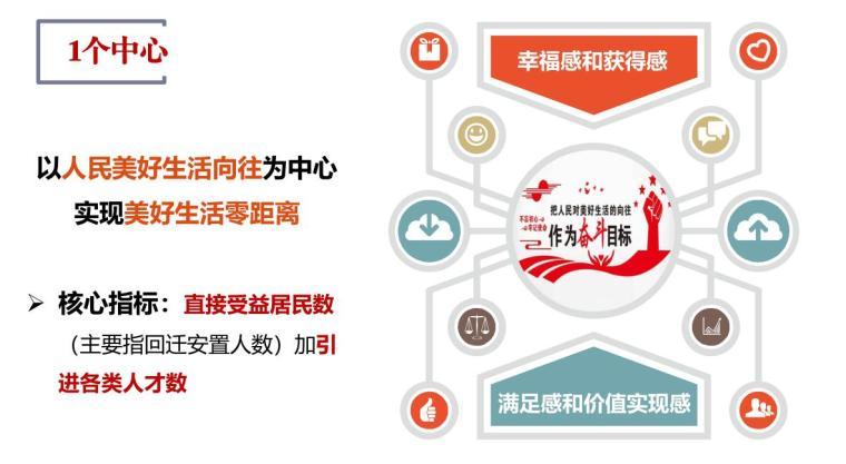 浙江未来社区试点工作方案解读(PDF+54页)-浙江未来社区试点工作方案解读 (5)