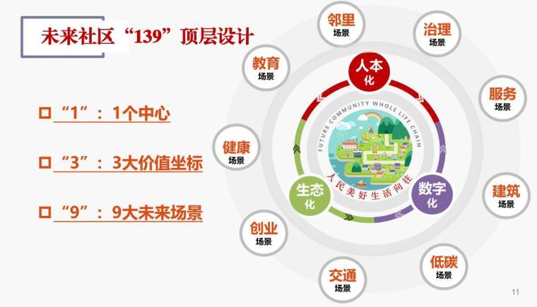 浙江未来社区试点工作方案解读(PDF+54页)-浙江未来社区试点工作方案解读 (4)