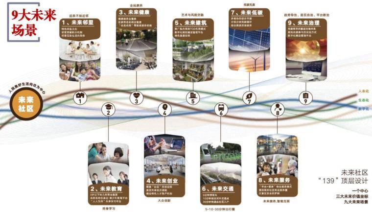 浙江未来社区试点工作方案解读(PDF+54页)-浙江未来社区试点工作方案解读 (3)
