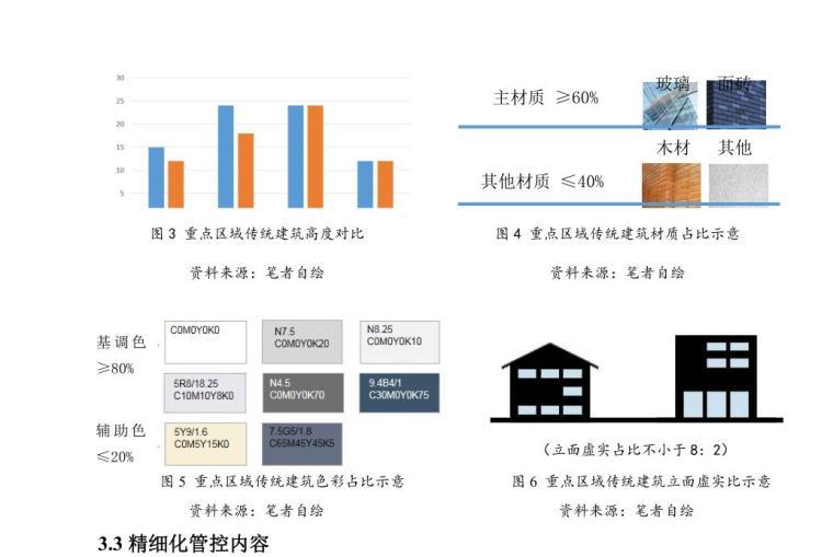 小城镇建筑风貌精细化管控体系研究2019年-小城镇建筑风貌精细化管控体系研究 (2)
