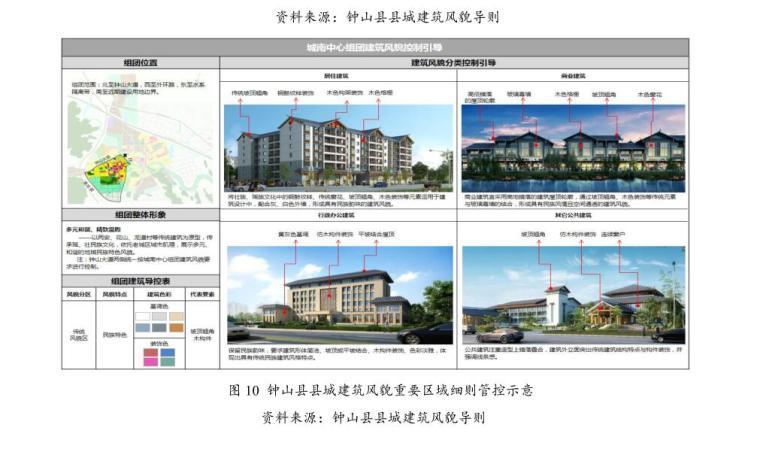 小城镇建筑风貌精细化管控体系研究2019年-小城镇建筑风貌精细化管控体系研究 (6)