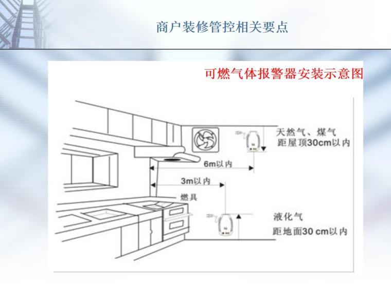 商户装修管控相关要点-23p-商户装修管控相关要点 (8)