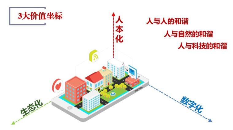 浙江未来社区试点工作方案解读(PDF+54页)-浙江未来社区试点工作方案解读 (6)